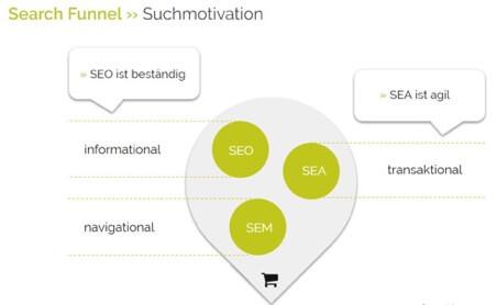 SEO oder SEA, was eignet sich für Informational, navigational, transaktional